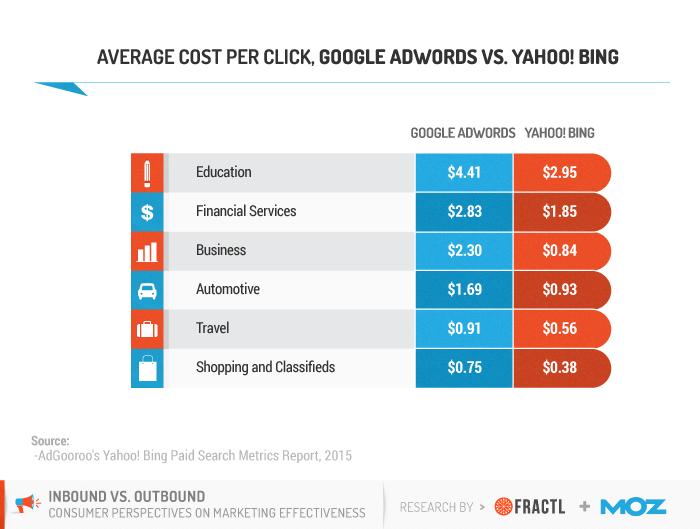 PPC Average Cost Per Click Per Industry
