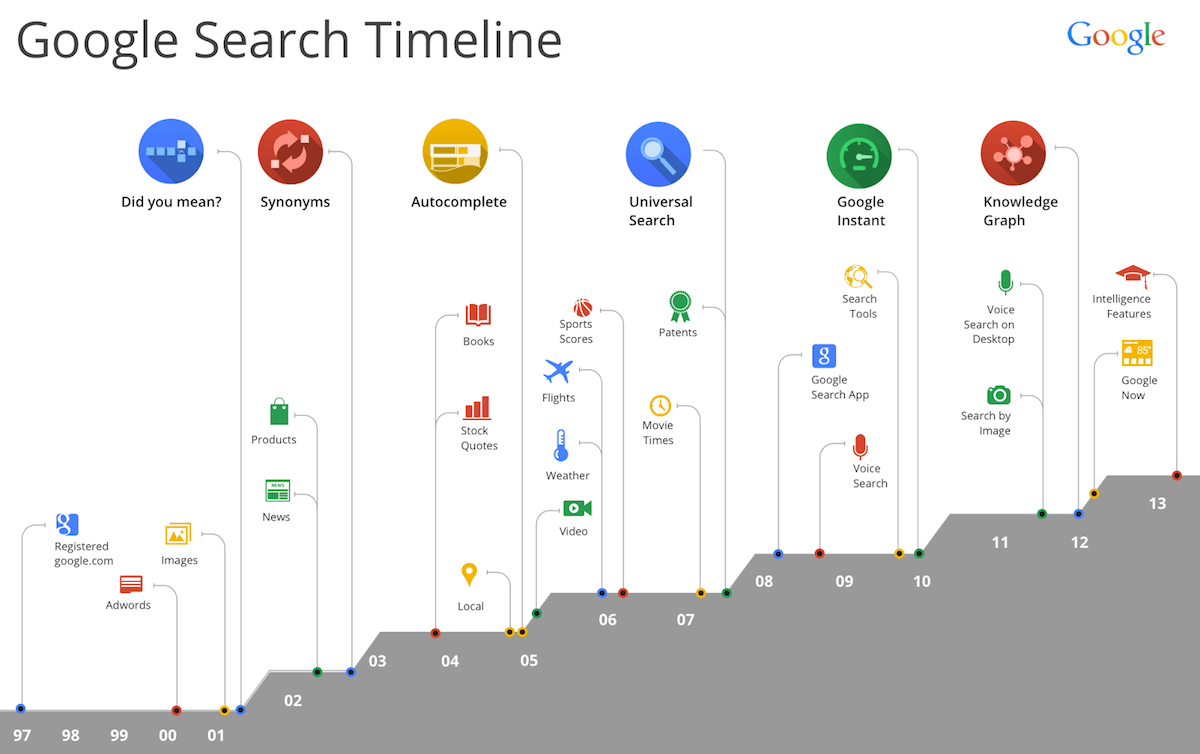 Search-Timeline-1997-2013