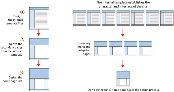 InternalPage